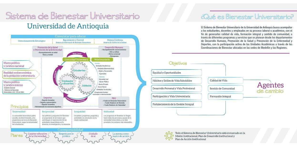 Sistema de Bienestar Universitario