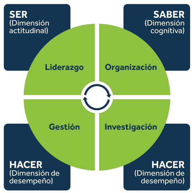 Campos de aplicación MBA